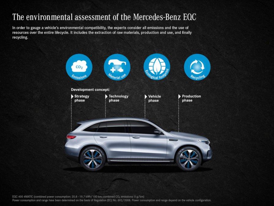 VW ID.3 o Mercedes EQC
