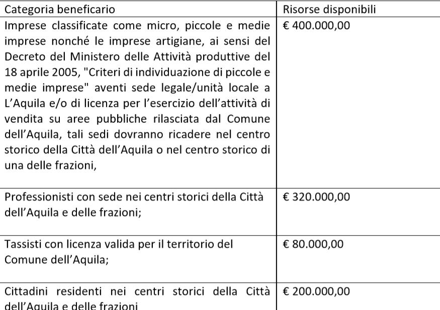 L'Aquila incentivi