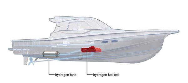 barca a idrogeno