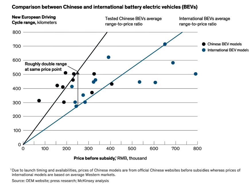 elettriche cinesi bytoin