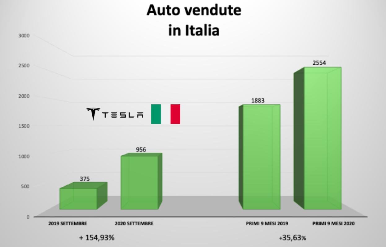 quanto vale la Tesla in Italia.