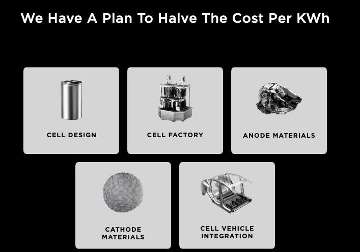 le 74 slide del Tesla battery day