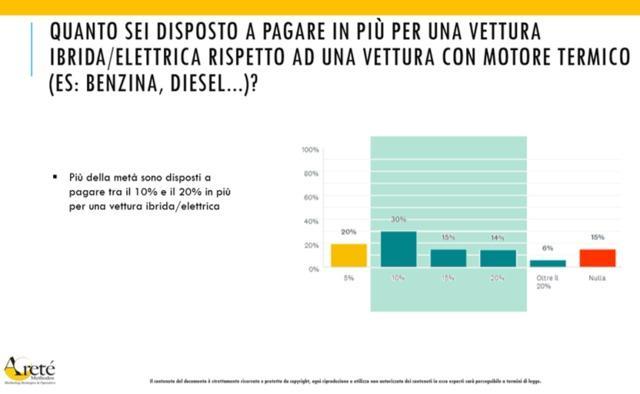 italiani auto elettrica