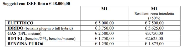 incentivi Firenze