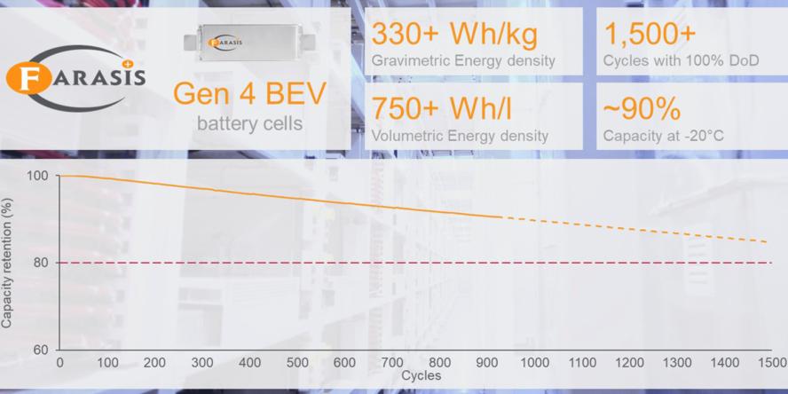 farasis batterie