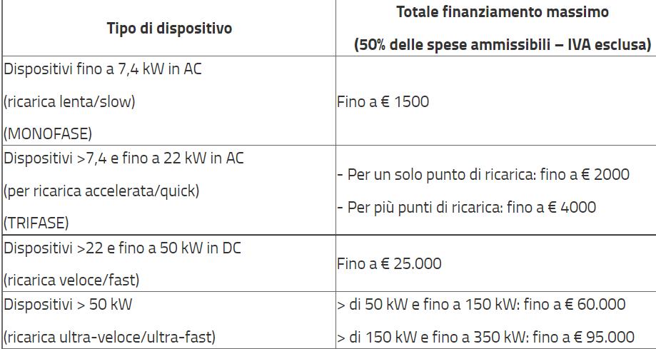 contributi regione Lombardia