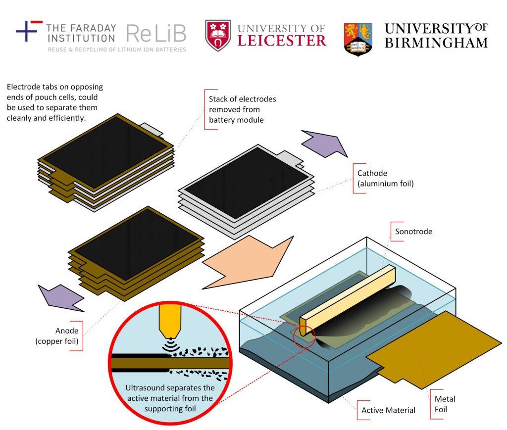 riciclo batterie ultrasuoni