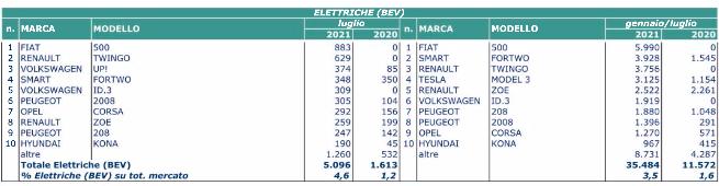 luglio elettrico 2021