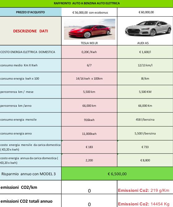 Tesla: è record di vendite nel secondo trimestre 2019