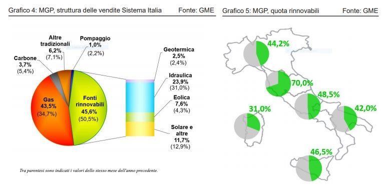 Grafico rinnovabiloi