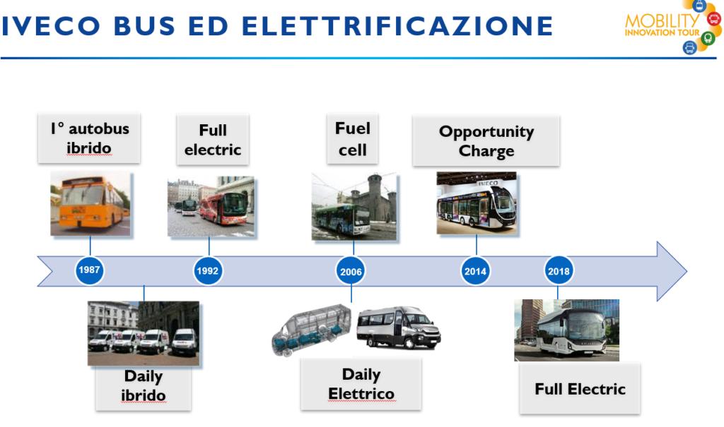 La storia elettrica di IVECO