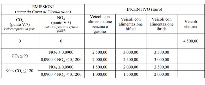 Incentivi Regione Veneto