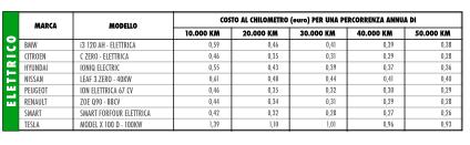 I nuovi costi al km
