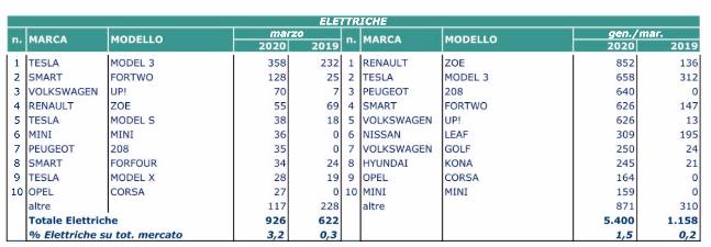 Marzo elettrico 2020