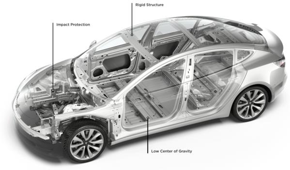 Model 3 body