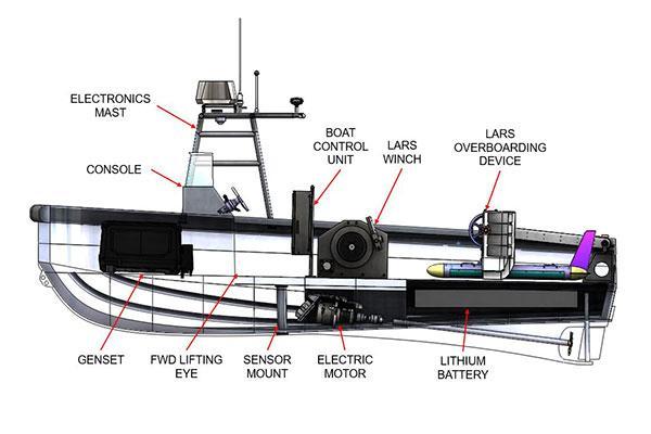 Endurance 7.0: barca autonoma e motore Torqeedo