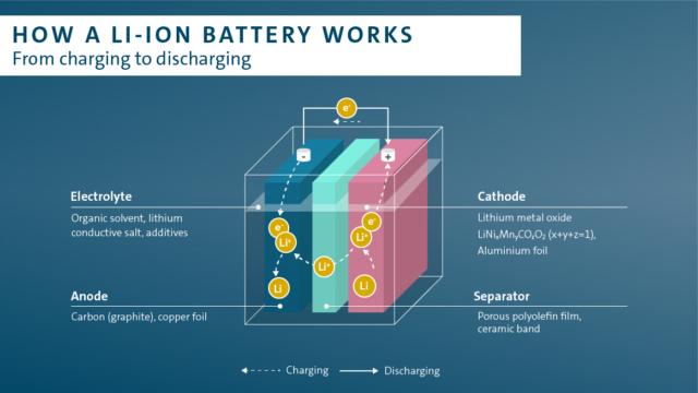 Come lavora una batteria al litio