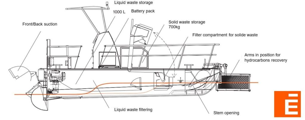 schema barca