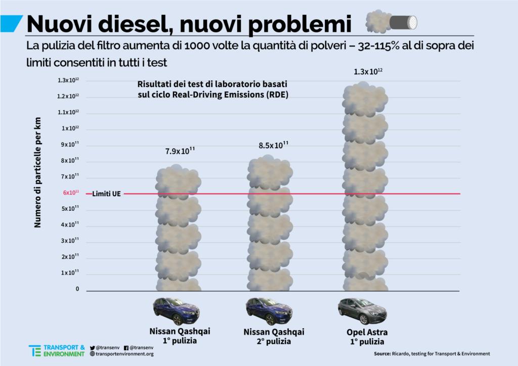 """diesel """"puliti"""""""