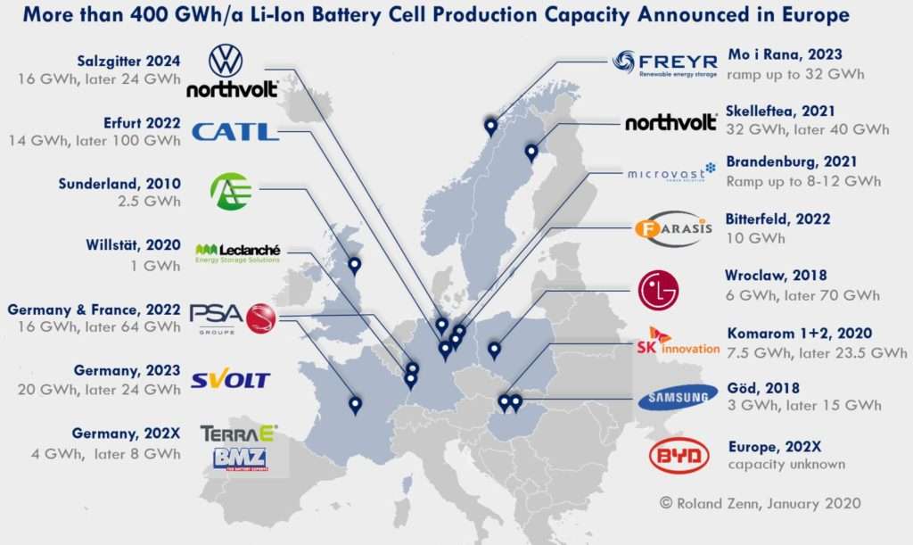 accelera l'europa delle batterie