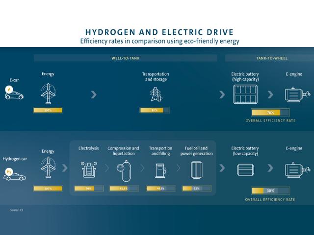 l'idrogeno non fa per l'auto