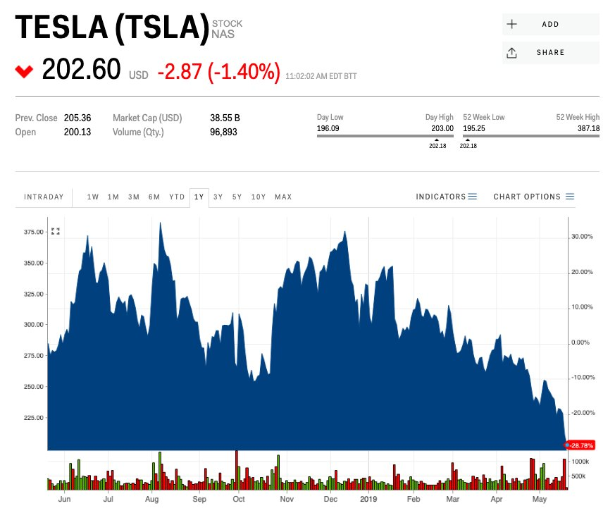 Il tondo Tesla alla Borsa americana.
